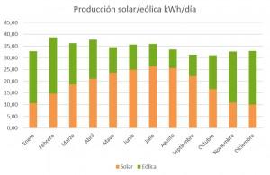 Gráfico solar-eolica.JPG
