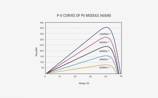 SR-M672HL-PV-Curves.png