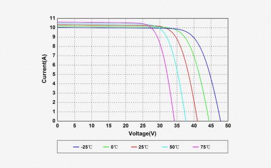 Bornay AmeriSolar AS-6M30-HC Curvas Temperaturas.jpg