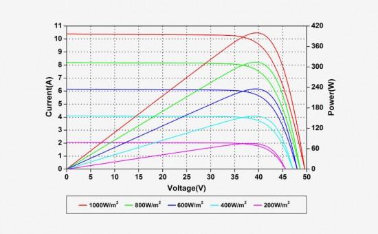 Bornay Amerisolar AS-6M-HC Curva Irradiancias.jpg