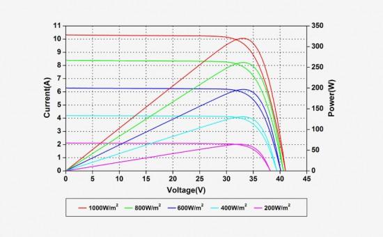 Bornay Amerisolar AS-6M30-HC Curvas Irradiancias.jpg
