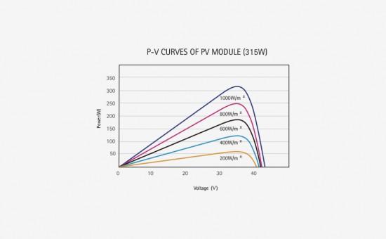 SR-M660L-P-V-Curves.png