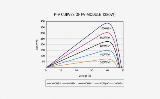 SR-M672L-PV-Curve.jpg