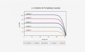 SR-M672HL-IV-Curves.png
