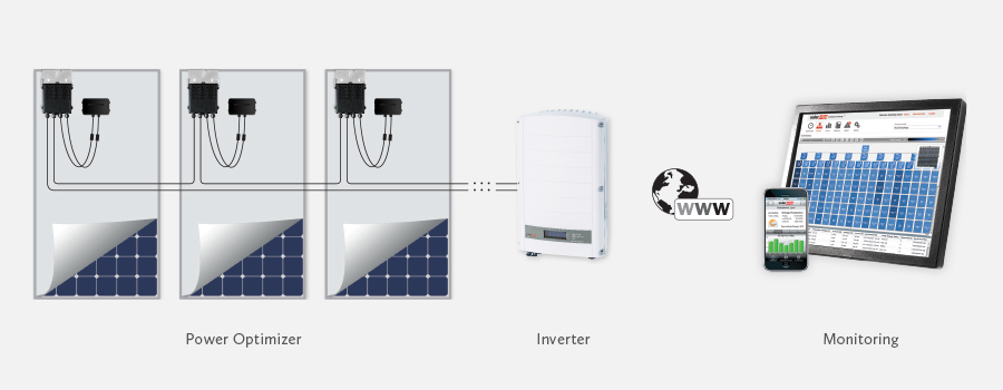 SolarEdge, Installation diagram