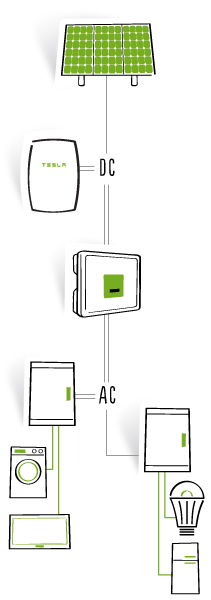 Tesla Powerwall, connection diagram